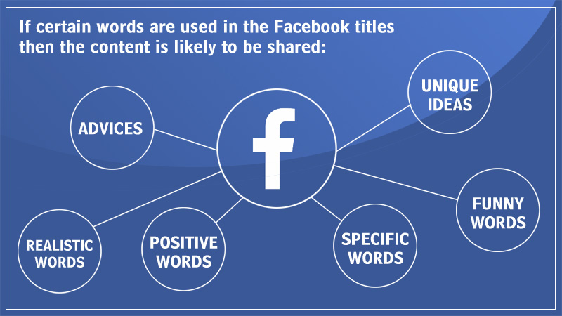facebook-titles-to-be-shared